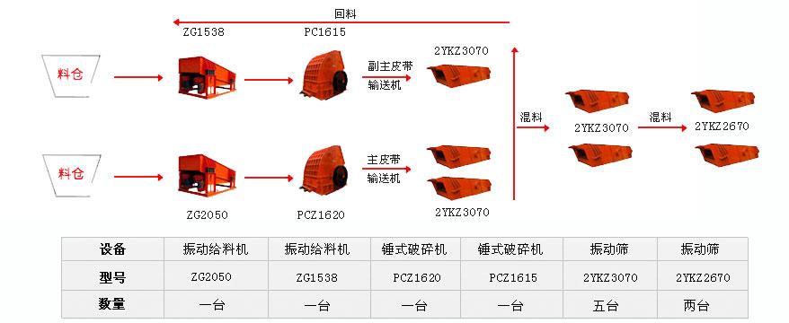 时产1500吨的锤破石灰石生产线流程图