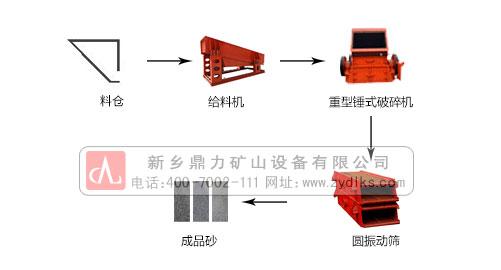 石子机生产线配置流程图