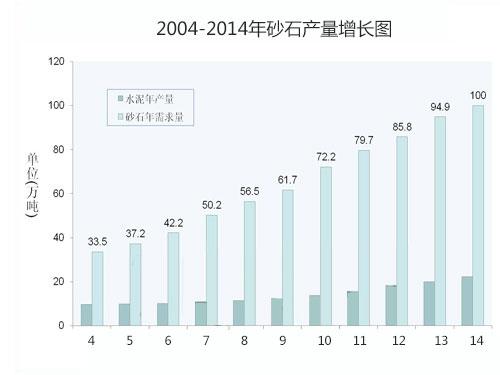 2004-2014年砂石产量增长图