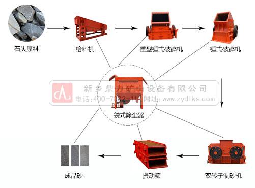 环保型石料生产线配置流程图