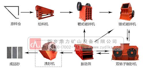 河卵石制沙生产线配置流程图