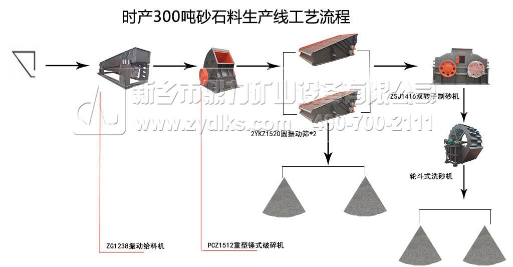 江西时产300吨砂石料生产线工艺流程图