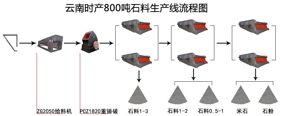 云南时产800吨石料生产线流程图