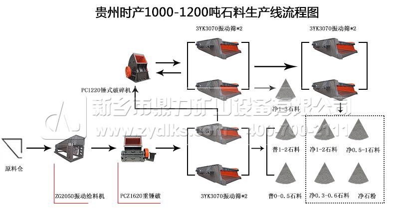 贵州时产1000-1200吨石料生产线流程图