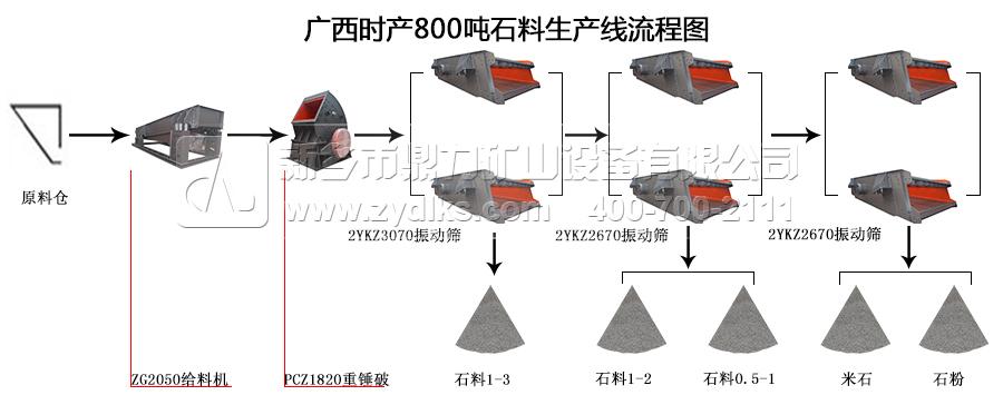广西时产800吨石料生产线工艺流程图