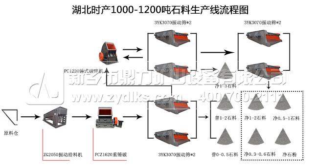 湖北地区时产1000-1200吨石料生产线流程图