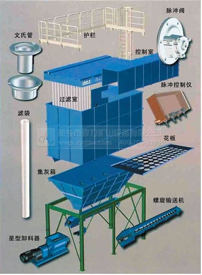 如上图所示,除尘器结构主要由控制室,过滤室,集灰箱,滤袋,卸料器等