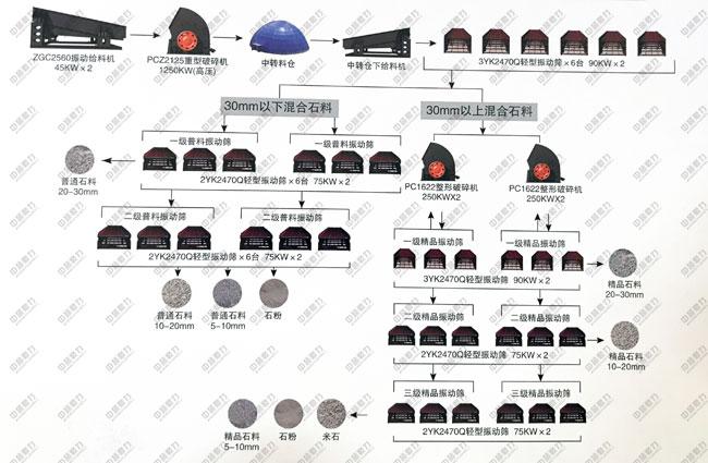 环保骨料生产线设备配置