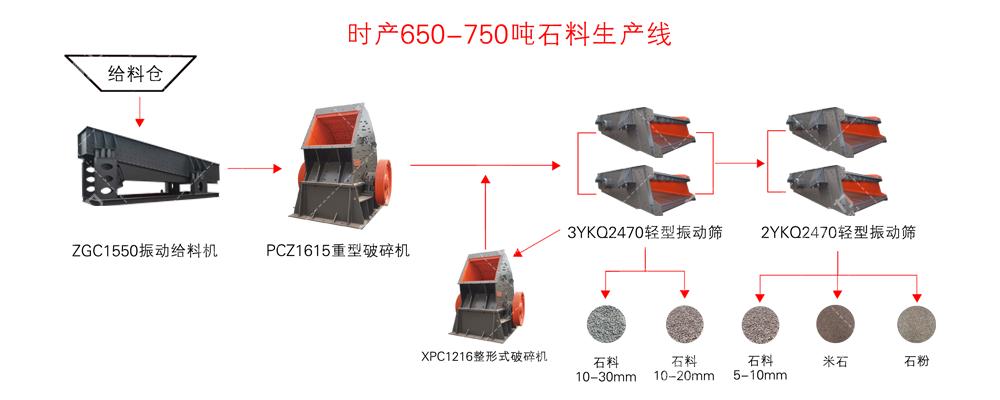 内蒙古时产650-750吨砂石料生产线工艺流程图